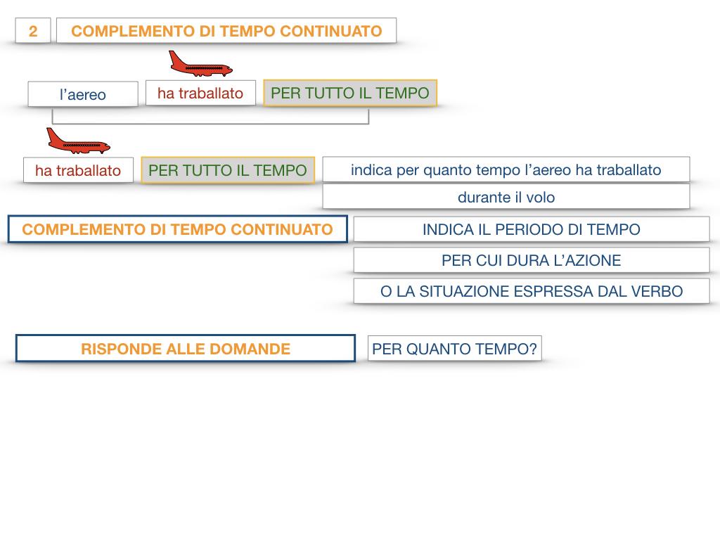 31. COMPLEMENTI DI TEMPO COMPLEMENTO DI TEMPO DETERMINATO COMPLEMENTO DI TEMPO CONTINUATIVO_SIMULAZIONE .119