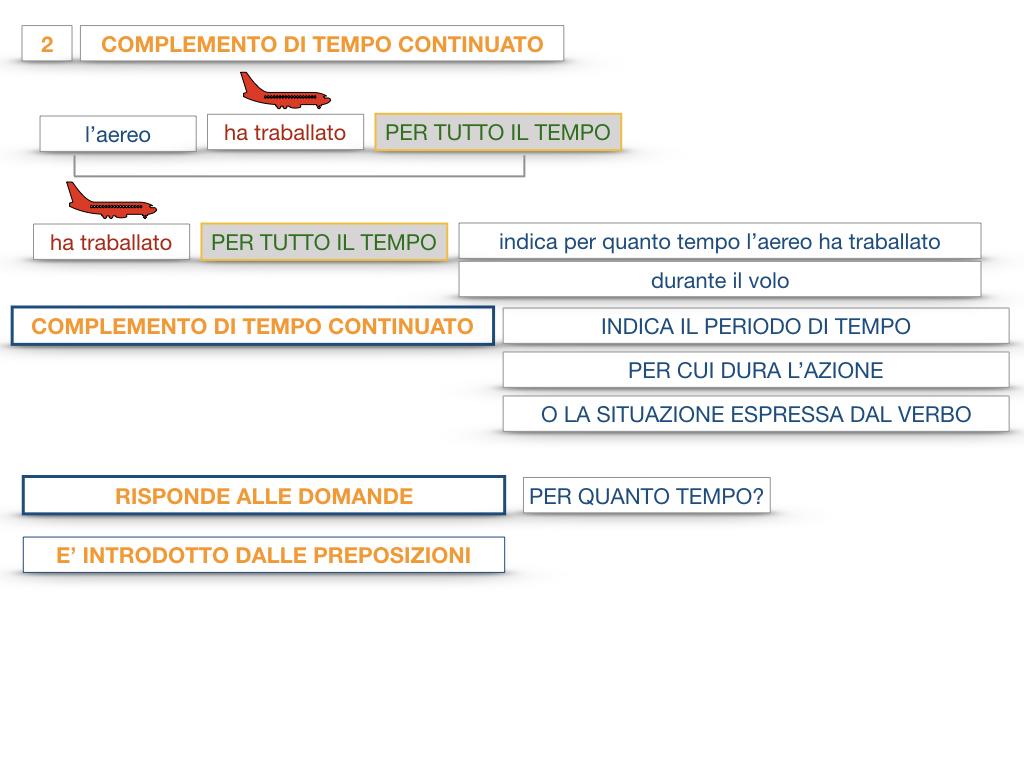 31. COMPLEMENTI DI TEMPO COMPLEMENTO DI TEMPO DETERMINATO COMPLEMENTO DI TEMPO CONTINUATIVO_SIMULAZIONE .120