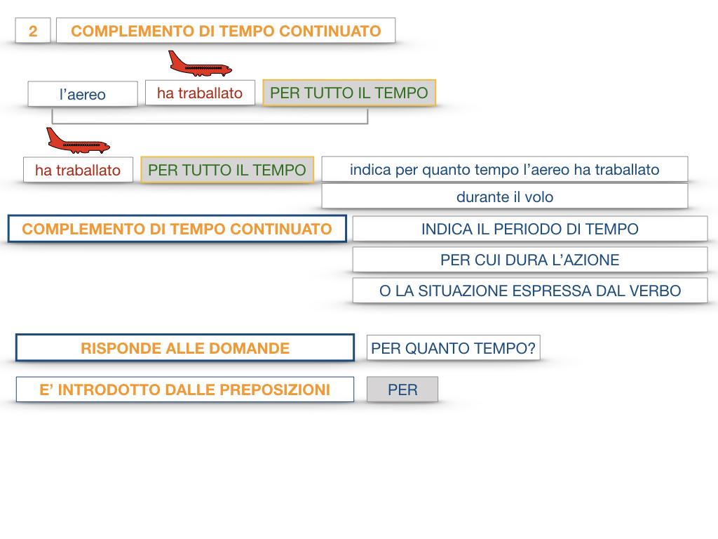 31. COMPLEMENTI DI TEMPO COMPLEMENTO DI TEMPO DETERMINATO COMPLEMENTO DI TEMPO CONTINUATIVO_SIMULAZIONE .121