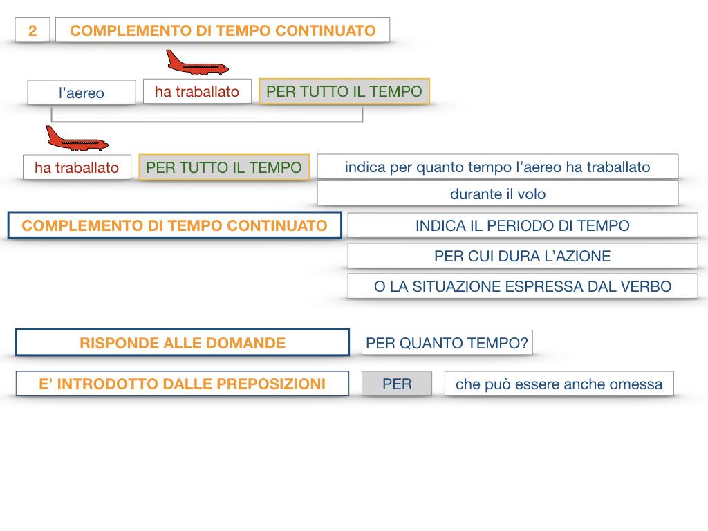 31. COMPLEMENTI DI TEMPO COMPLEMENTO DI TEMPO DETERMINATO COMPLEMENTO DI TEMPO CONTINUATIVO_SIMULAZIONE .122