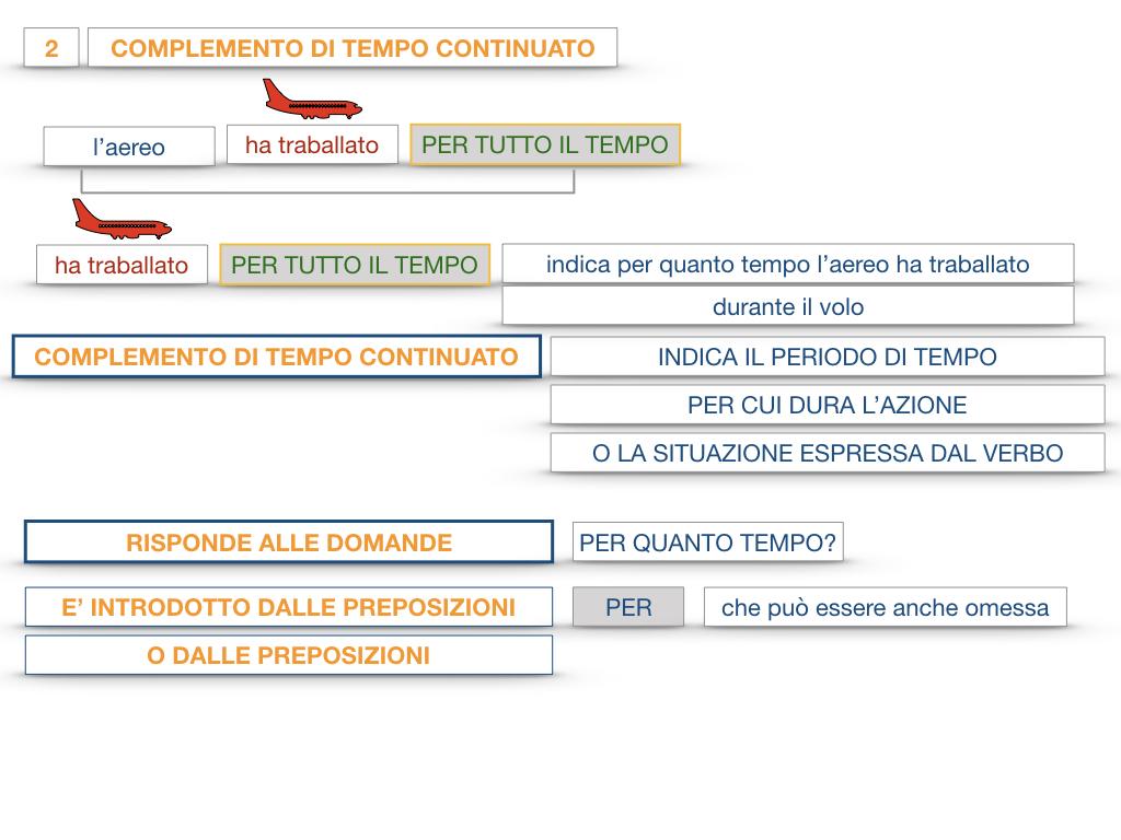 31. COMPLEMENTI DI TEMPO COMPLEMENTO DI TEMPO DETERMINATO COMPLEMENTO DI TEMPO CONTINUATIVO_SIMULAZIONE .123