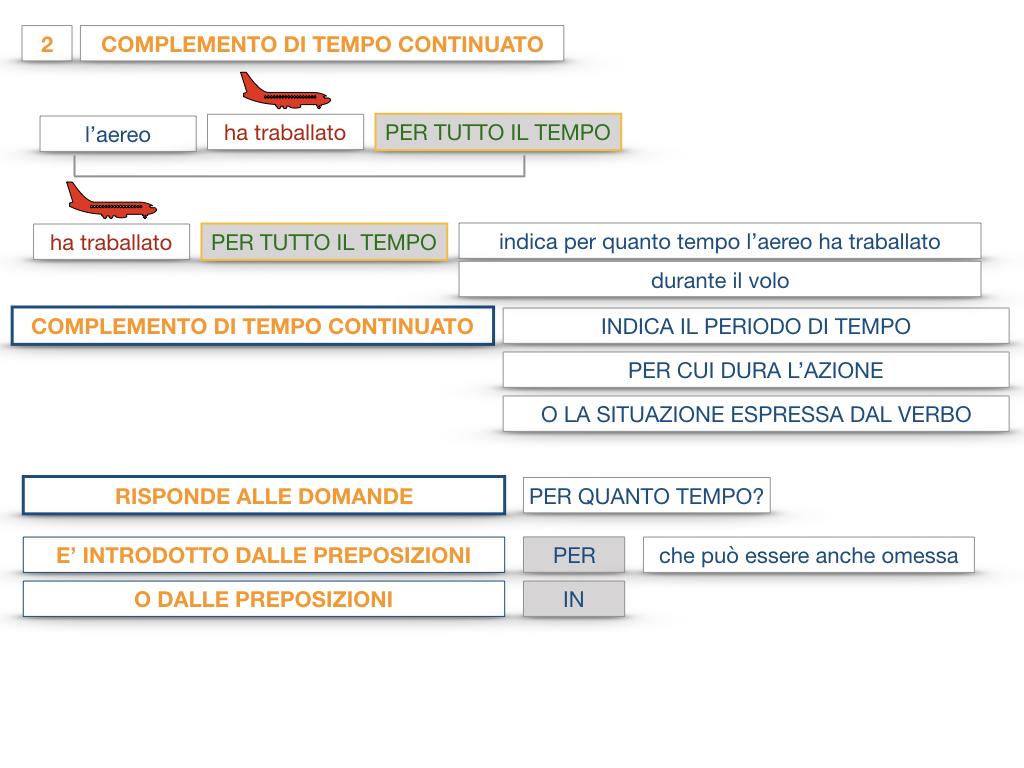 31. COMPLEMENTI DI TEMPO COMPLEMENTO DI TEMPO DETERMINATO COMPLEMENTO DI TEMPO CONTINUATIVO_SIMULAZIONE .124