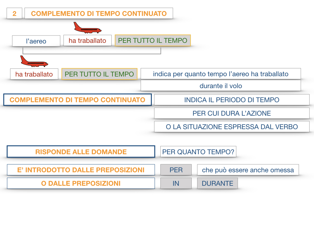 31. COMPLEMENTI DI TEMPO COMPLEMENTO DI TEMPO DETERMINATO COMPLEMENTO DI TEMPO CONTINUATIVO_SIMULAZIONE .125