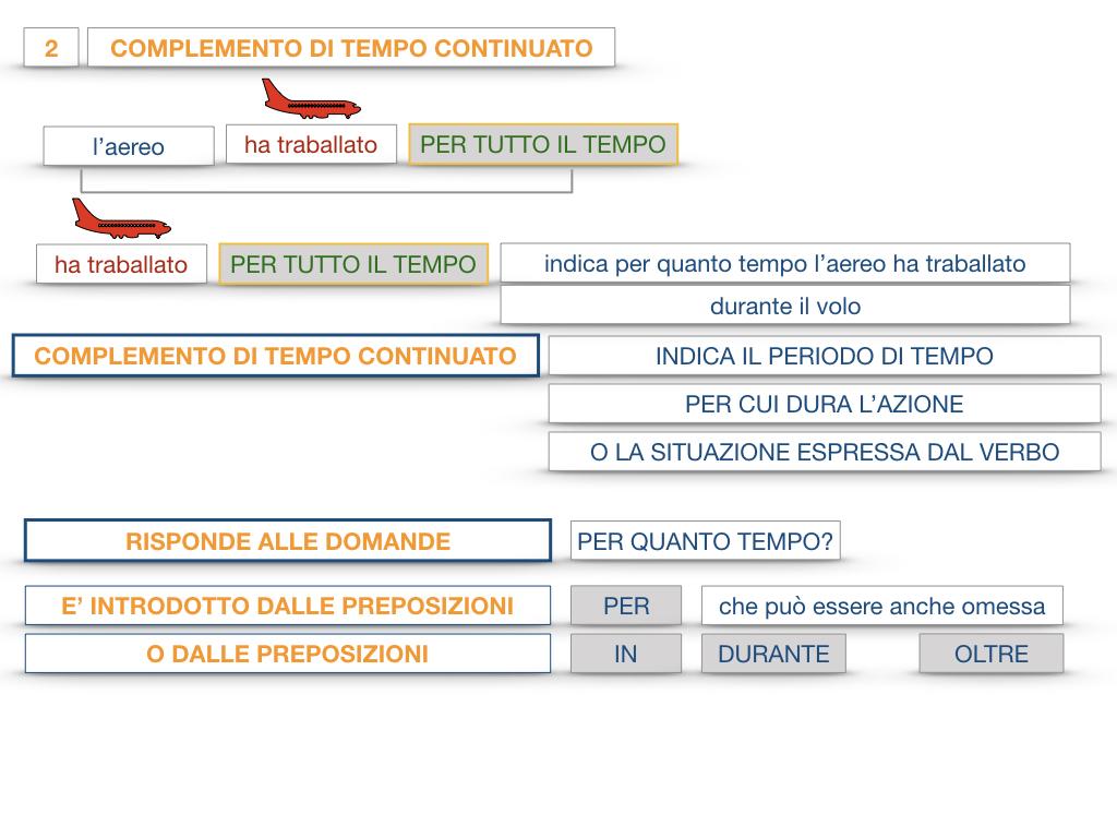 31. COMPLEMENTI DI TEMPO COMPLEMENTO DI TEMPO DETERMINATO COMPLEMENTO DI TEMPO CONTINUATIVO_SIMULAZIONE .126