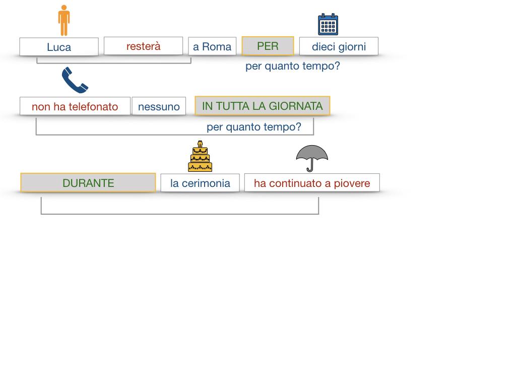 31. COMPLEMENTI DI TEMPO COMPLEMENTO DI TEMPO DETERMINATO COMPLEMENTO DI TEMPO CONTINUATIVO_SIMULAZIONE .138
