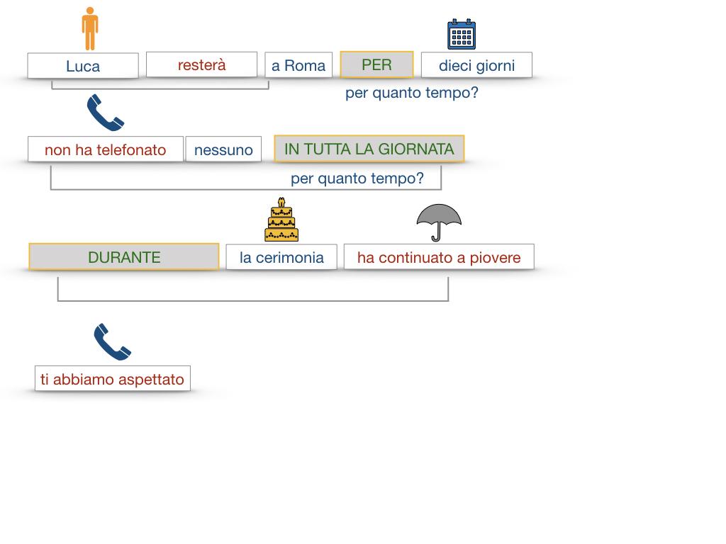 31. COMPLEMENTI DI TEMPO COMPLEMENTO DI TEMPO DETERMINATO COMPLEMENTO DI TEMPO CONTINUATIVO_SIMULAZIONE .139