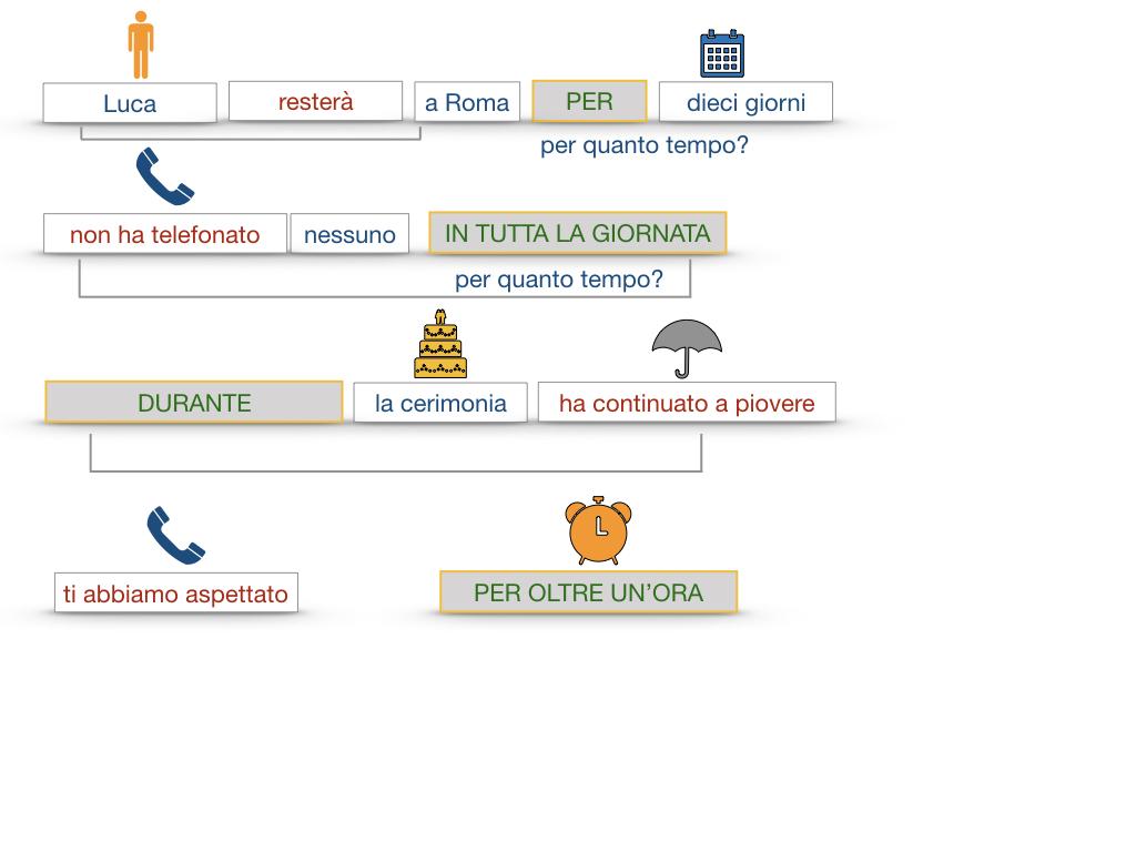 31. COMPLEMENTI DI TEMPO COMPLEMENTO DI TEMPO DETERMINATO COMPLEMENTO DI TEMPO CONTINUATIVO_SIMULAZIONE .140