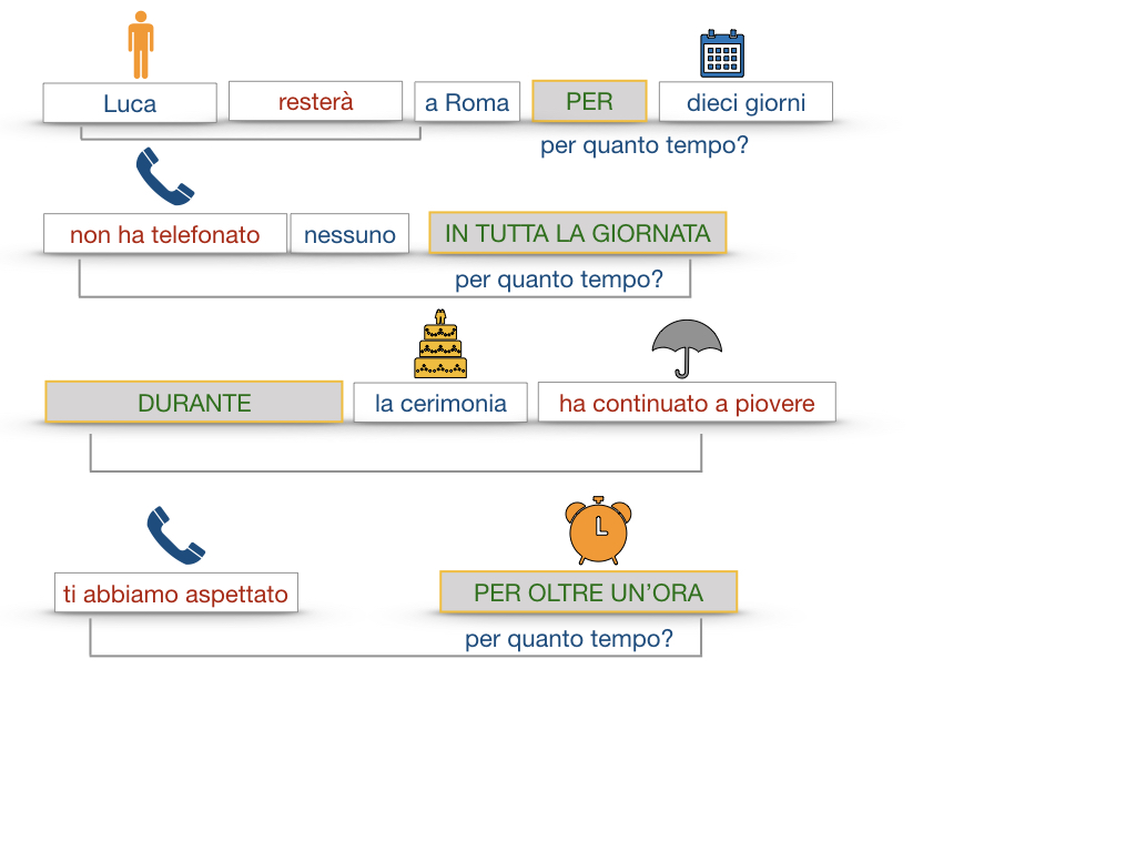 31. COMPLEMENTI DI TEMPO COMPLEMENTO DI TEMPO DETERMINATO COMPLEMENTO DI TEMPO CONTINUATIVO_SIMULAZIONE .141