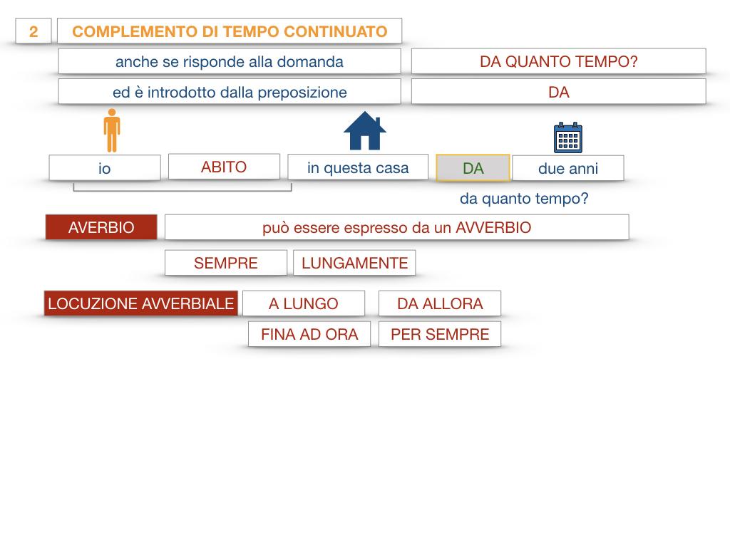 31. COMPLEMENTI DI TEMPO COMPLEMENTO DI TEMPO DETERMINATO COMPLEMENTO DI TEMPO CONTINUATIVO_SIMULAZIONE .160