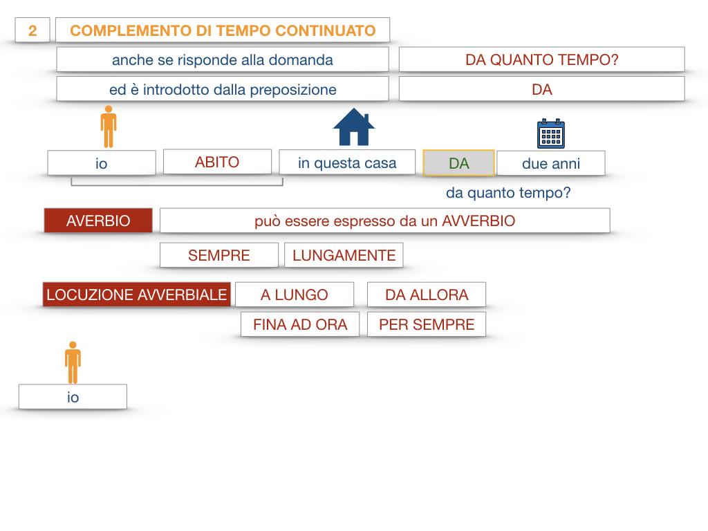 31. COMPLEMENTI DI TEMPO COMPLEMENTO DI TEMPO DETERMINATO COMPLEMENTO DI TEMPO CONTINUATIVO_SIMULAZIONE .161