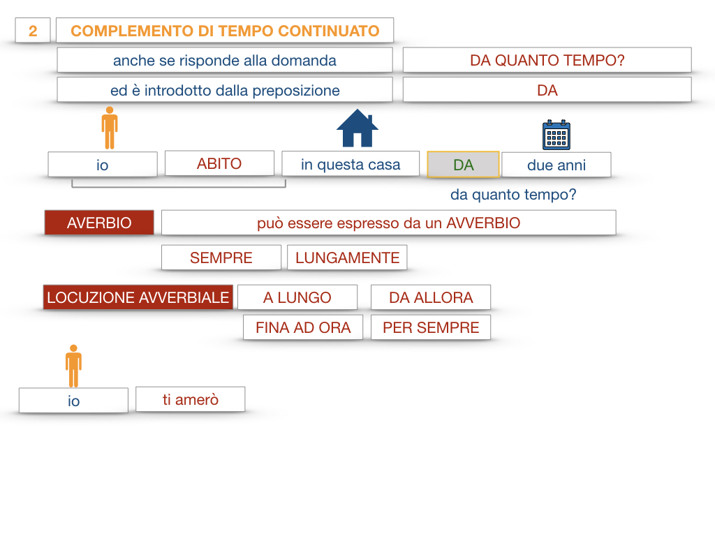31. COMPLEMENTI DI TEMPO COMPLEMENTO DI TEMPO DETERMINATO COMPLEMENTO DI TEMPO CONTINUATIVO_SIMULAZIONE .162