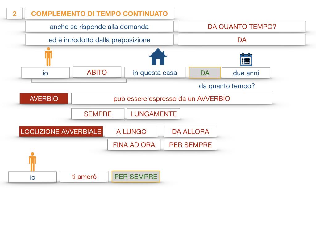 31. COMPLEMENTI DI TEMPO COMPLEMENTO DI TEMPO DETERMINATO COMPLEMENTO DI TEMPO CONTINUATIVO_SIMULAZIONE .163