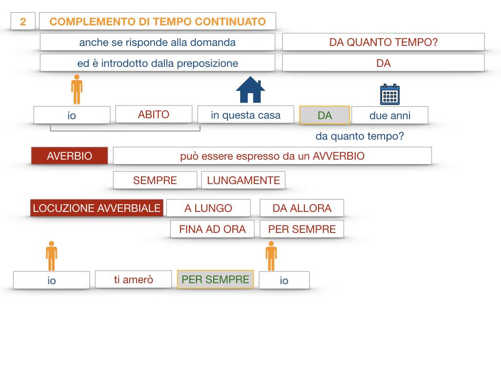 31. COMPLEMENTI DI TEMPO COMPLEMENTO DI TEMPO DETERMINATO COMPLEMENTO DI TEMPO CONTINUATIVO_SIMULAZIONE .164