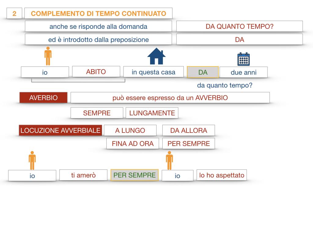 31. COMPLEMENTI DI TEMPO COMPLEMENTO DI TEMPO DETERMINATO COMPLEMENTO DI TEMPO CONTINUATIVO_SIMULAZIONE .165