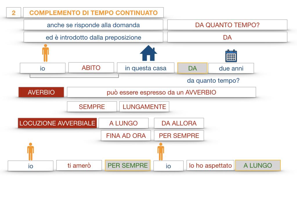 31. COMPLEMENTI DI TEMPO COMPLEMENTO DI TEMPO DETERMINATO COMPLEMENTO DI TEMPO CONTINUATIVO_SIMULAZIONE .166