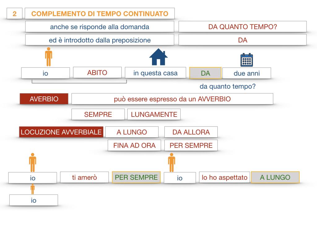31. COMPLEMENTI DI TEMPO COMPLEMENTO DI TEMPO DETERMINATO COMPLEMENTO DI TEMPO CONTINUATIVO_SIMULAZIONE .167