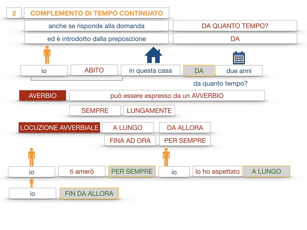 31. COMPLEMENTI DI TEMPO COMPLEMENTO DI TEMPO DETERMINATO COMPLEMENTO DI TEMPO CONTINUATIVO_SIMULAZIONE .168