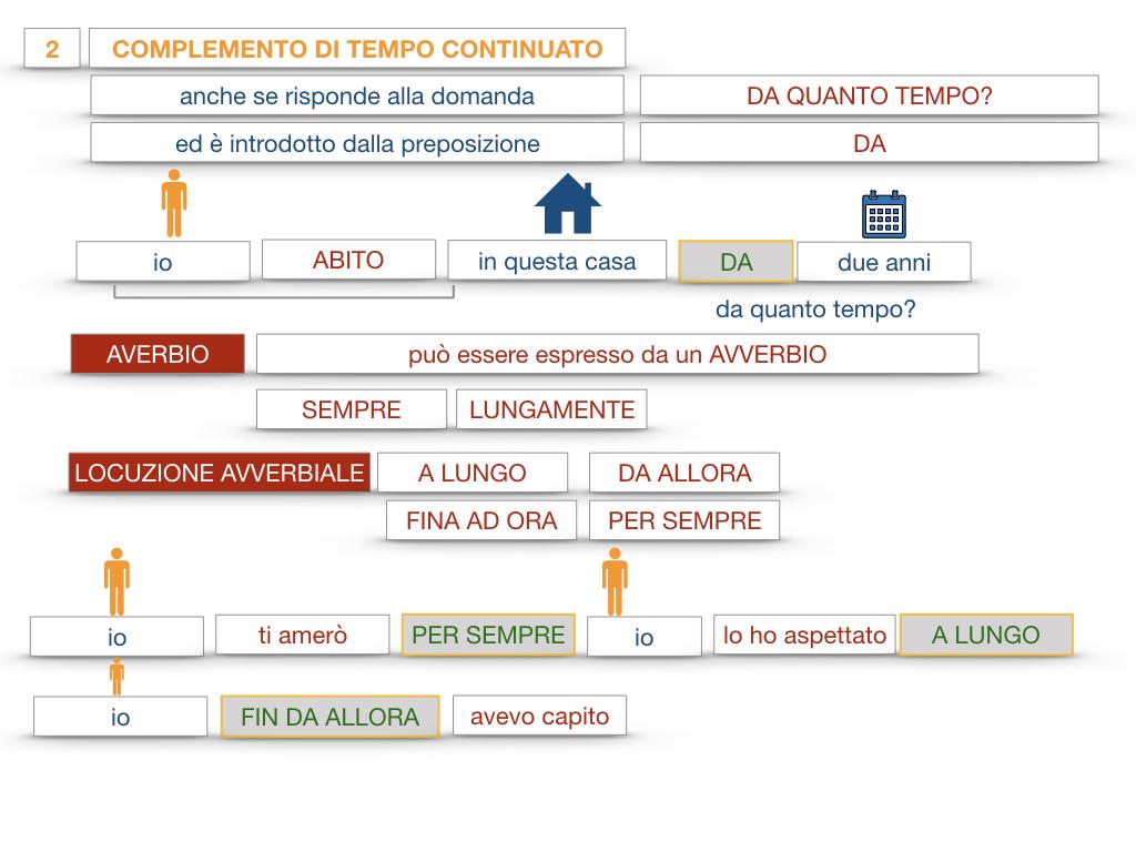 31. COMPLEMENTI DI TEMPO COMPLEMENTO DI TEMPO DETERMINATO COMPLEMENTO DI TEMPO CONTINUATIVO_SIMULAZIONE .169