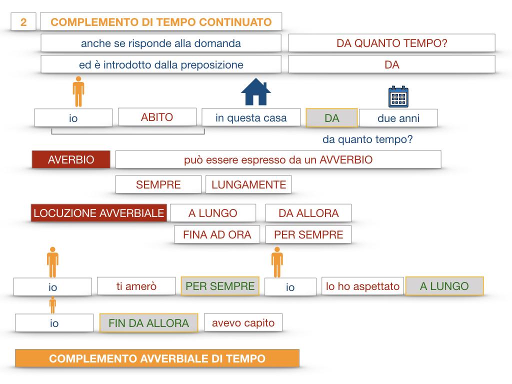 31. COMPLEMENTI DI TEMPO COMPLEMENTO DI TEMPO DETERMINATO COMPLEMENTO DI TEMPO CONTINUATIVO_SIMULAZIONE .170