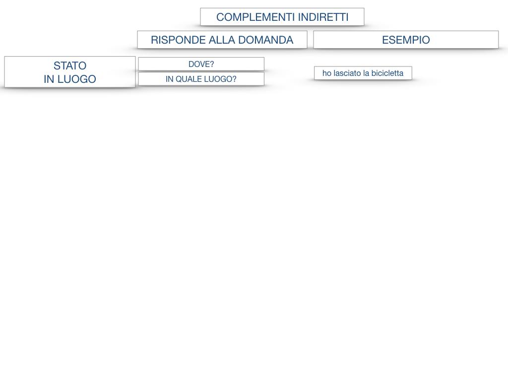 31. COMPLEMENTI DI TEMPO COMPLEMENTO DI TEMPO DETERMINATO COMPLEMENTO DI TEMPO CONTINUATIVO_SIMULAZIONE .177