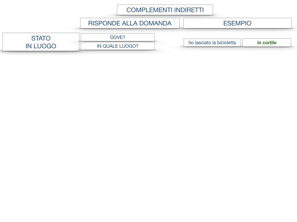 31. COMPLEMENTI DI TEMPO COMPLEMENTO DI TEMPO DETERMINATO COMPLEMENTO DI TEMPO CONTINUATIVO_SIMULAZIONE .178