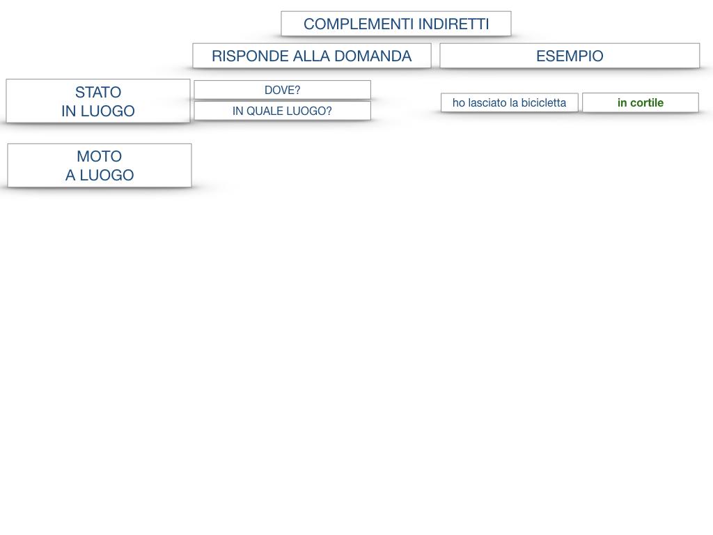 31. COMPLEMENTI DI TEMPO COMPLEMENTO DI TEMPO DETERMINATO COMPLEMENTO DI TEMPO CONTINUATIVO_SIMULAZIONE .179