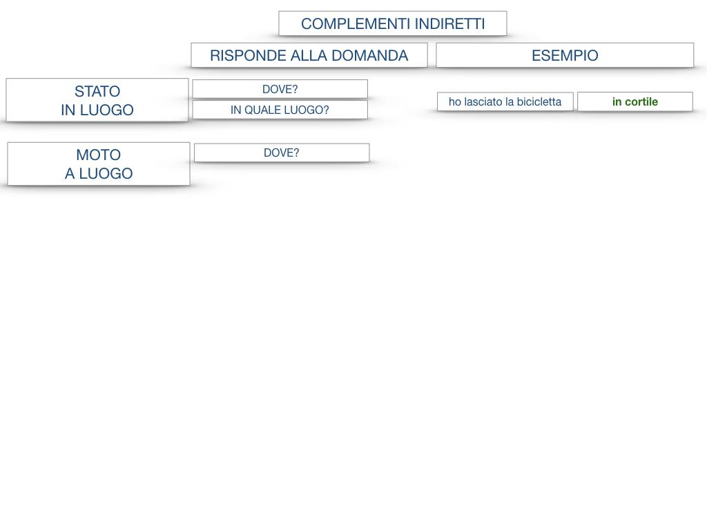 31. COMPLEMENTI DI TEMPO COMPLEMENTO DI TEMPO DETERMINATO COMPLEMENTO DI TEMPO CONTINUATIVO_SIMULAZIONE .180