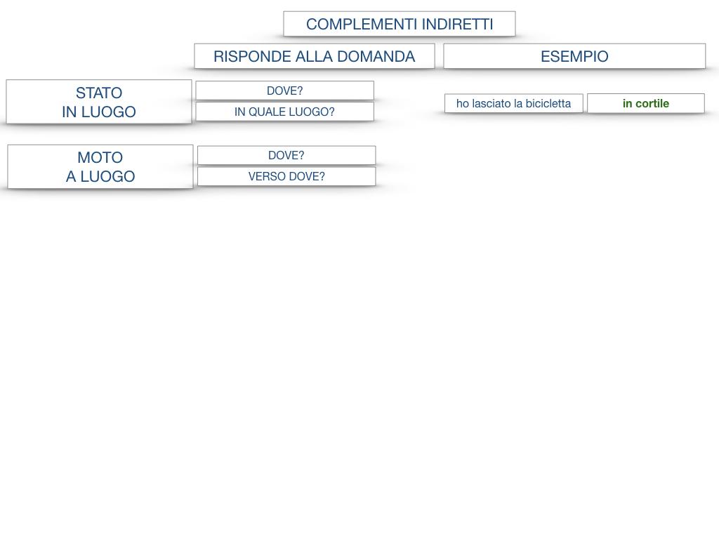 31. COMPLEMENTI DI TEMPO COMPLEMENTO DI TEMPO DETERMINATO COMPLEMENTO DI TEMPO CONTINUATIVO_SIMULAZIONE .181
