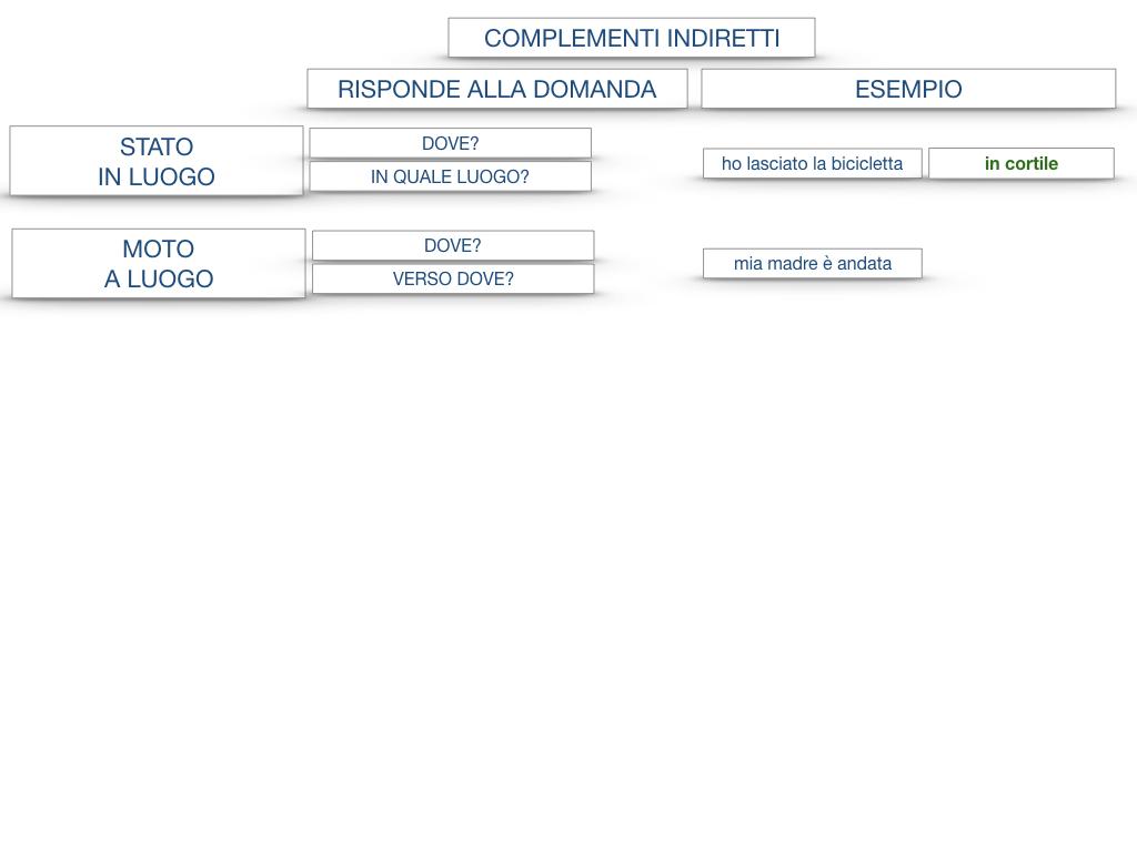 31. COMPLEMENTI DI TEMPO COMPLEMENTO DI TEMPO DETERMINATO COMPLEMENTO DI TEMPO CONTINUATIVO_SIMULAZIONE .182