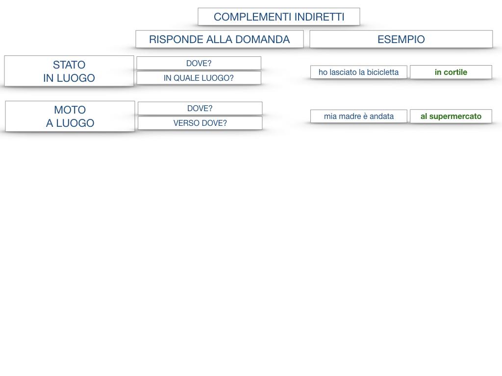 31. COMPLEMENTI DI TEMPO COMPLEMENTO DI TEMPO DETERMINATO COMPLEMENTO DI TEMPO CONTINUATIVO_SIMULAZIONE .183
