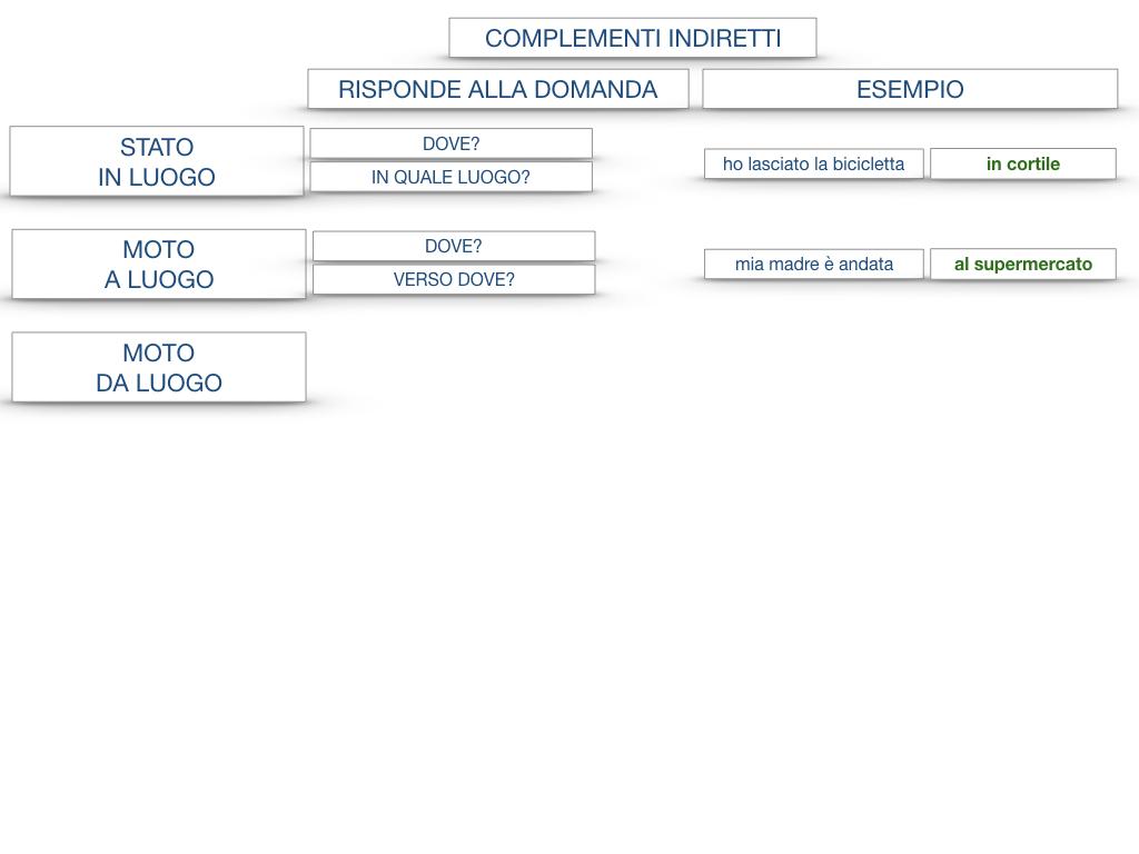 31. COMPLEMENTI DI TEMPO COMPLEMENTO DI TEMPO DETERMINATO COMPLEMENTO DI TEMPO CONTINUATIVO_SIMULAZIONE .184
