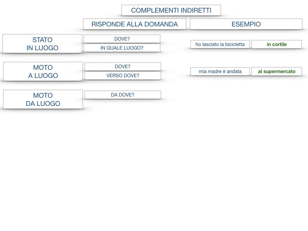 31. COMPLEMENTI DI TEMPO COMPLEMENTO DI TEMPO DETERMINATO COMPLEMENTO DI TEMPO CONTINUATIVO_SIMULAZIONE .185