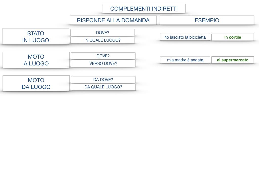 31. COMPLEMENTI DI TEMPO COMPLEMENTO DI TEMPO DETERMINATO COMPLEMENTO DI TEMPO CONTINUATIVO_SIMULAZIONE .186