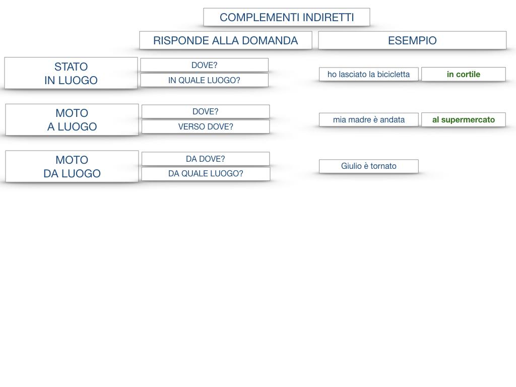 31. COMPLEMENTI DI TEMPO COMPLEMENTO DI TEMPO DETERMINATO COMPLEMENTO DI TEMPO CONTINUATIVO_SIMULAZIONE .187
