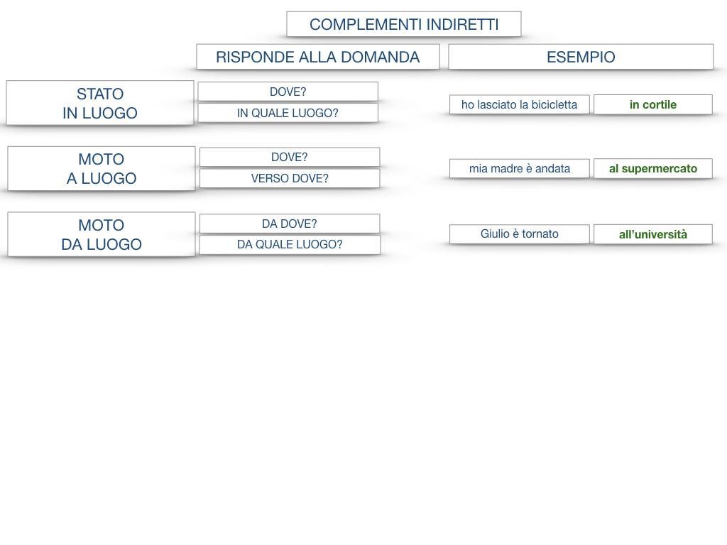 31. COMPLEMENTI DI TEMPO COMPLEMENTO DI TEMPO DETERMINATO COMPLEMENTO DI TEMPO CONTINUATIVO_SIMULAZIONE .188
