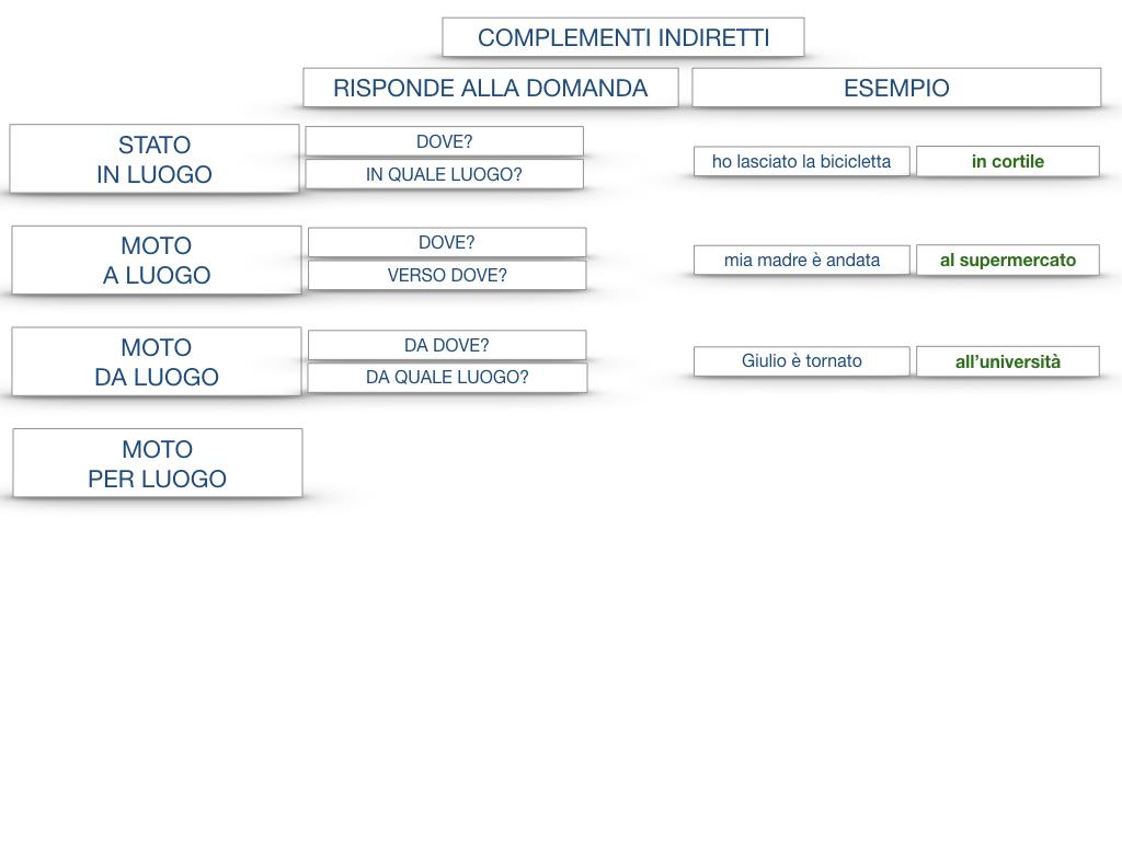 31. COMPLEMENTI DI TEMPO COMPLEMENTO DI TEMPO DETERMINATO COMPLEMENTO DI TEMPO CONTINUATIVO_SIMULAZIONE .189