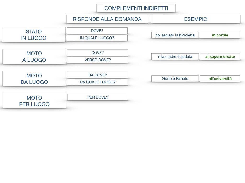 31. COMPLEMENTI DI TEMPO COMPLEMENTO DI TEMPO DETERMINATO COMPLEMENTO DI TEMPO CONTINUATIVO_SIMULAZIONE .190