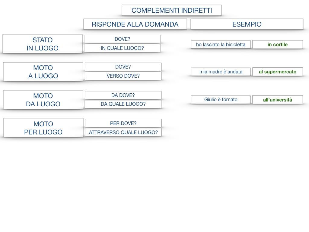 31. COMPLEMENTI DI TEMPO COMPLEMENTO DI TEMPO DETERMINATO COMPLEMENTO DI TEMPO CONTINUATIVO_SIMULAZIONE .191