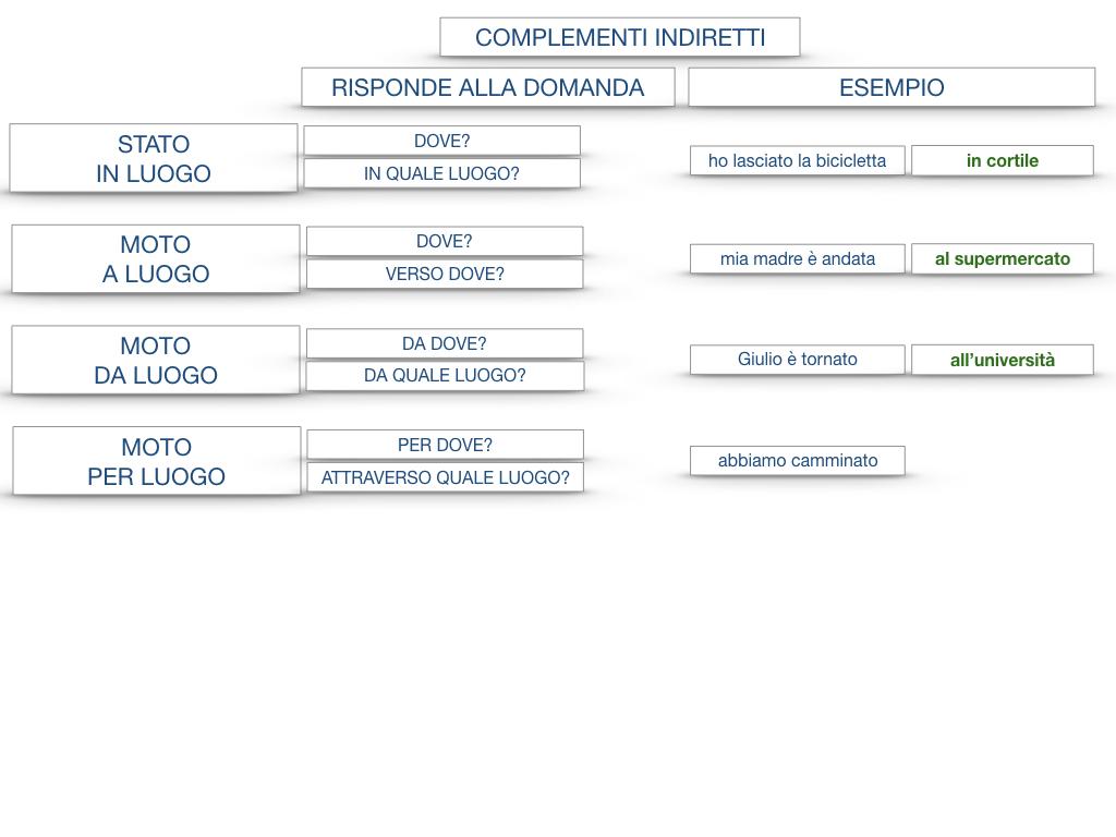 31. COMPLEMENTI DI TEMPO COMPLEMENTO DI TEMPO DETERMINATO COMPLEMENTO DI TEMPO CONTINUATIVO_SIMULAZIONE .192