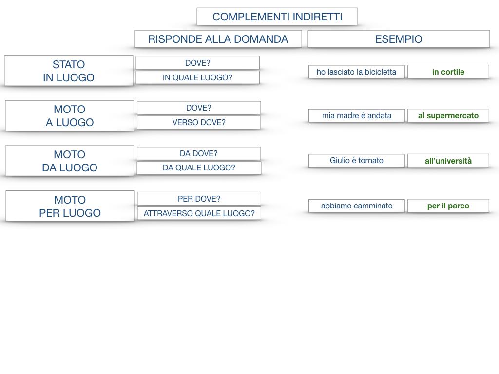 31. COMPLEMENTI DI TEMPO COMPLEMENTO DI TEMPO DETERMINATO COMPLEMENTO DI TEMPO CONTINUATIVO_SIMULAZIONE .193