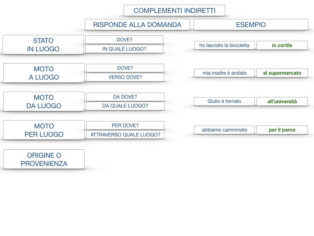 31. COMPLEMENTI DI TEMPO COMPLEMENTO DI TEMPO DETERMINATO COMPLEMENTO DI TEMPO CONTINUATIVO_SIMULAZIONE .194