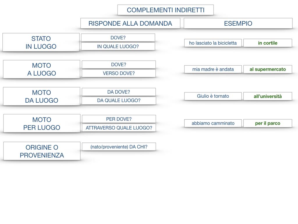 31. COMPLEMENTI DI TEMPO COMPLEMENTO DI TEMPO DETERMINATO COMPLEMENTO DI TEMPO CONTINUATIVO_SIMULAZIONE .195