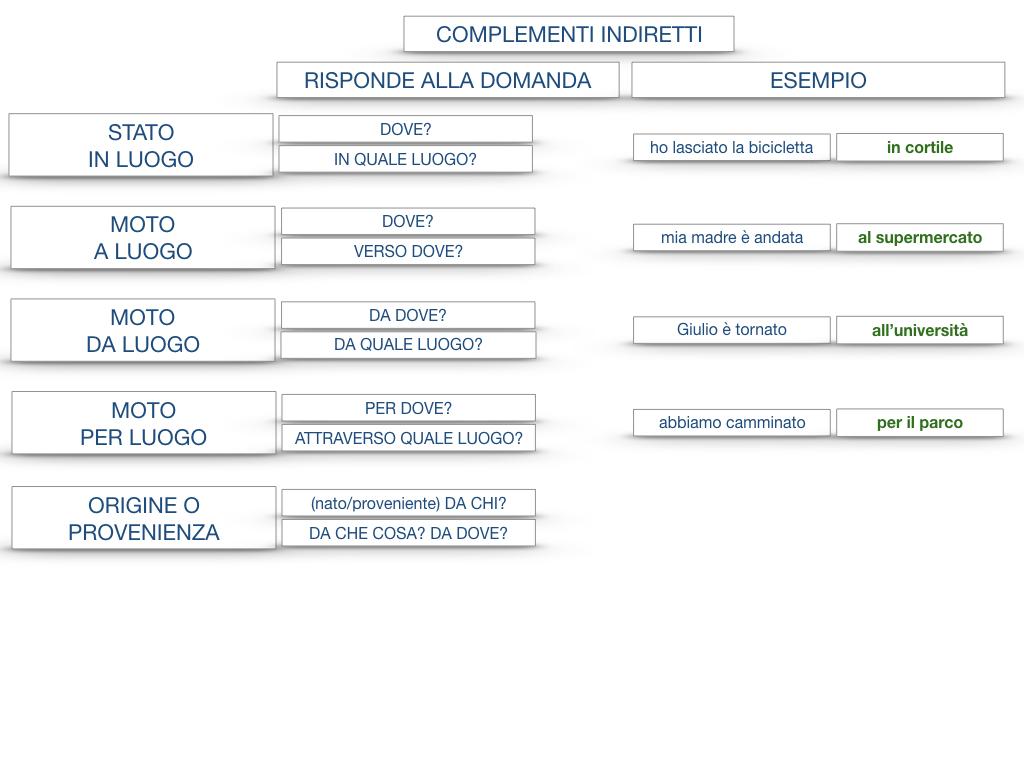 31. COMPLEMENTI DI TEMPO COMPLEMENTO DI TEMPO DETERMINATO COMPLEMENTO DI TEMPO CONTINUATIVO_SIMULAZIONE .196