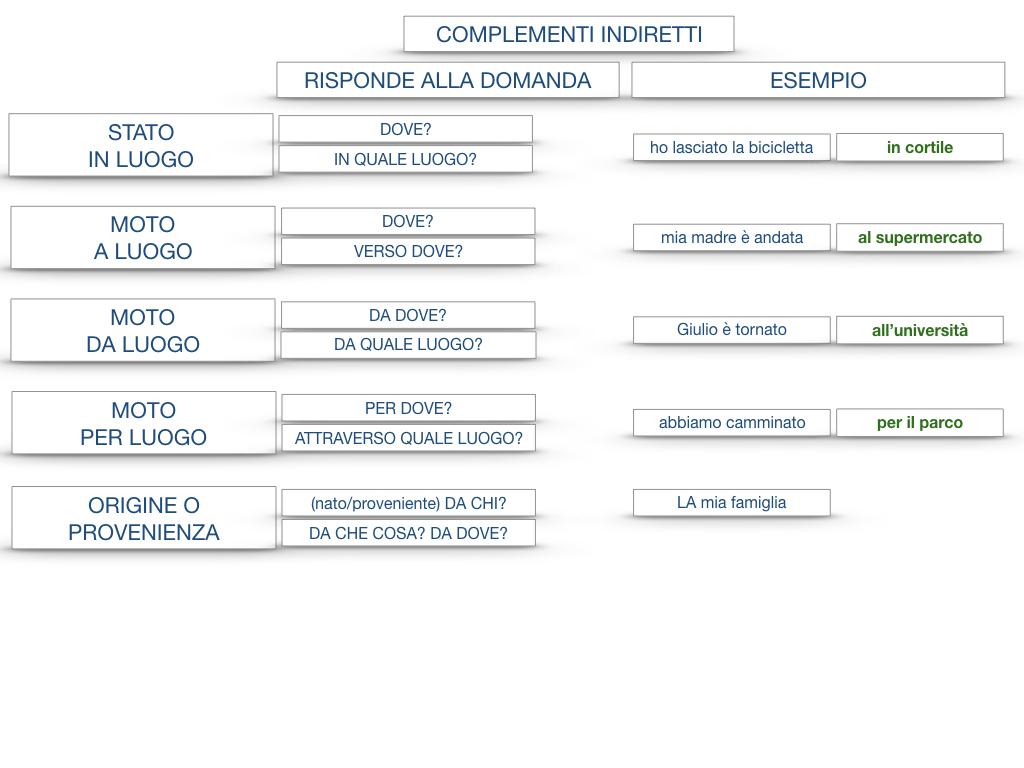 31. COMPLEMENTI DI TEMPO COMPLEMENTO DI TEMPO DETERMINATO COMPLEMENTO DI TEMPO CONTINUATIVO_SIMULAZIONE .197