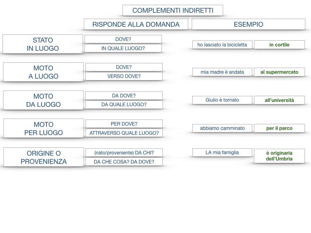 31. COMPLEMENTI DI TEMPO COMPLEMENTO DI TEMPO DETERMINATO COMPLEMENTO DI TEMPO CONTINUATIVO_SIMULAZIONE .198