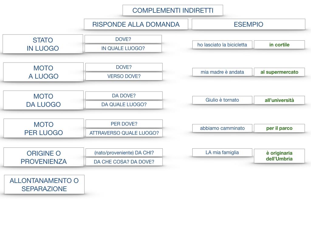 31. COMPLEMENTI DI TEMPO COMPLEMENTO DI TEMPO DETERMINATO COMPLEMENTO DI TEMPO CONTINUATIVO_SIMULAZIONE .199