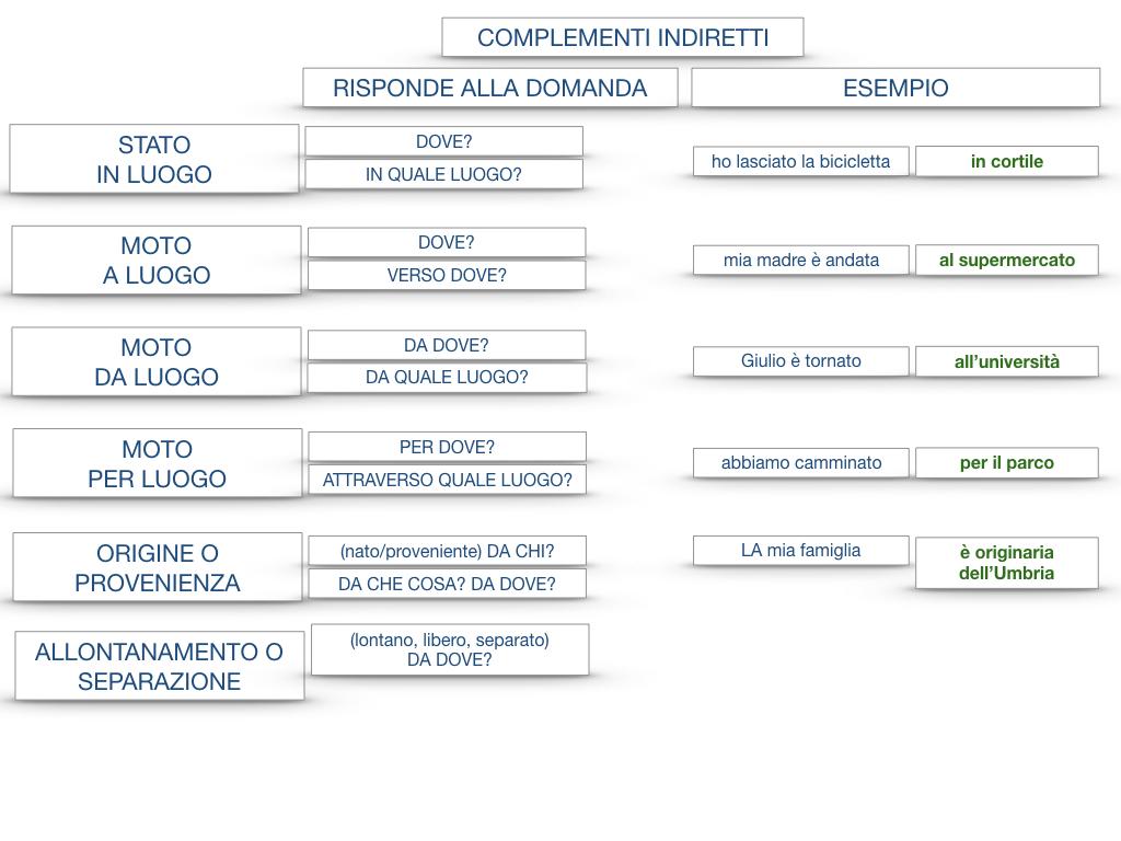 31. COMPLEMENTI DI TEMPO COMPLEMENTO DI TEMPO DETERMINATO COMPLEMENTO DI TEMPO CONTINUATIVO_SIMULAZIONE .200