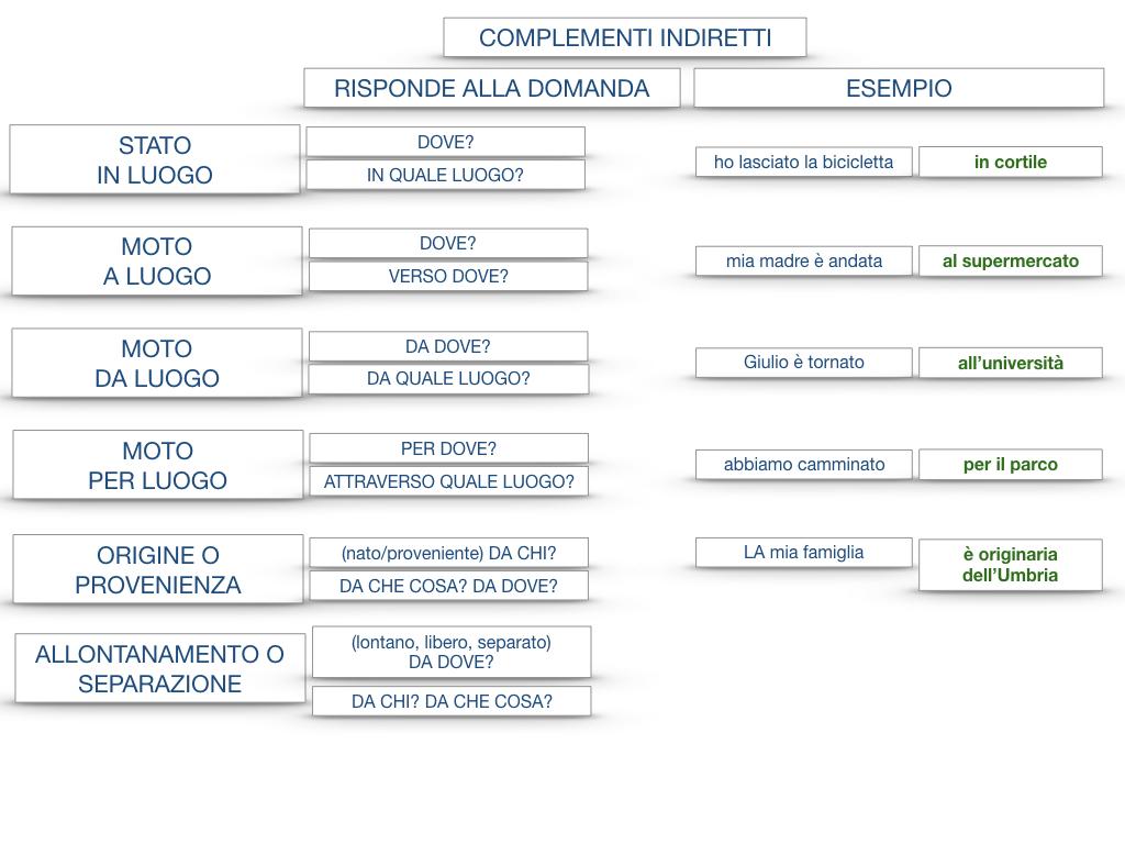 31. COMPLEMENTI DI TEMPO COMPLEMENTO DI TEMPO DETERMINATO COMPLEMENTO DI TEMPO CONTINUATIVO_SIMULAZIONE .201