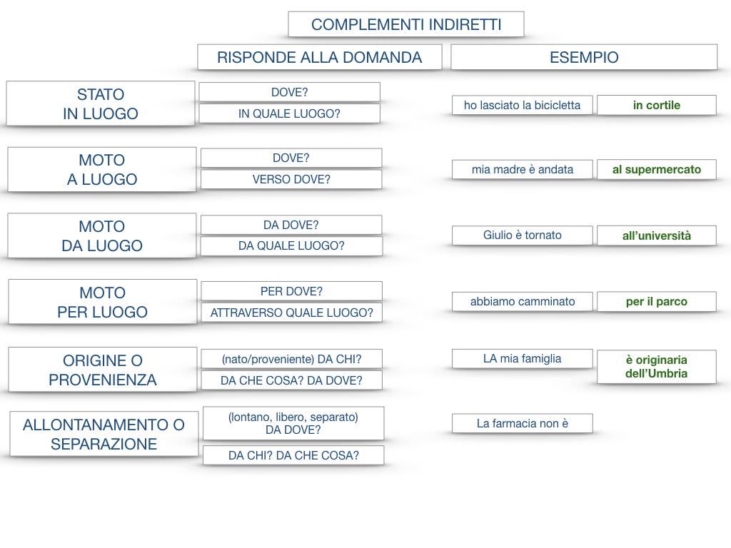 31. COMPLEMENTI DI TEMPO COMPLEMENTO DI TEMPO DETERMINATO COMPLEMENTO DI TEMPO CONTINUATIVO_SIMULAZIONE .202