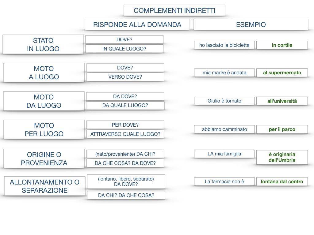 31. COMPLEMENTI DI TEMPO COMPLEMENTO DI TEMPO DETERMINATO COMPLEMENTO DI TEMPO CONTINUATIVO_SIMULAZIONE .203